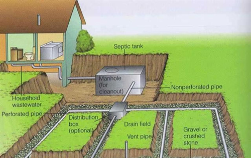 Generic cutaway of a typical septic tank and disposal field